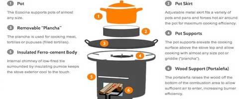 Imagen-Ecocina, una estufa que podria salvar 4 millones de vidas al año